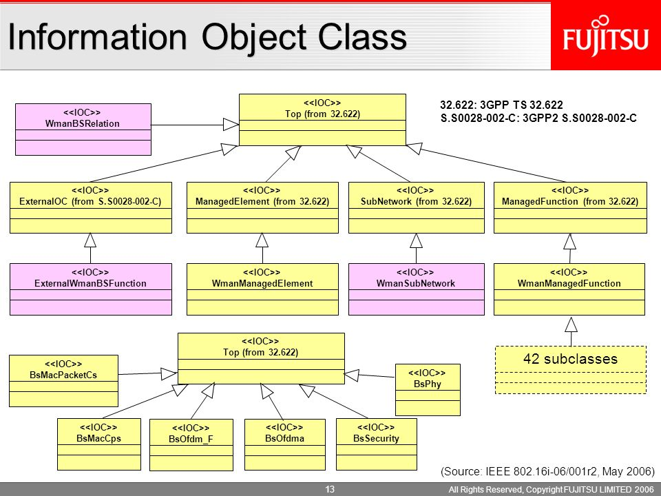 All Rights Reserved, Copyright FUJITSU LIMITED 2006 12 Configuration model One BS sector = 1 interface Negotiate FFT size and CP size at network entry
