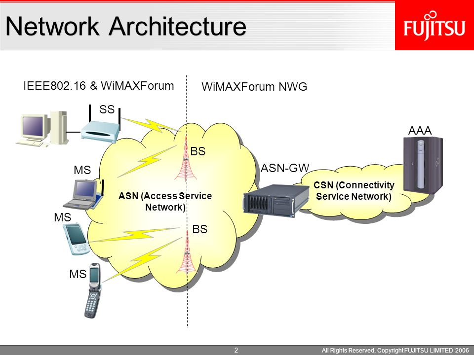 All Rights Reserved, Copyright FUJITSU LIMITED 2006 2 ASN (Access Service Network) Network Architecture ASN-GW SS MS BS AAA CSN (Connectivity Service Network) MS IEEE802.16 & WiMAXForum WiMAXForum NWG