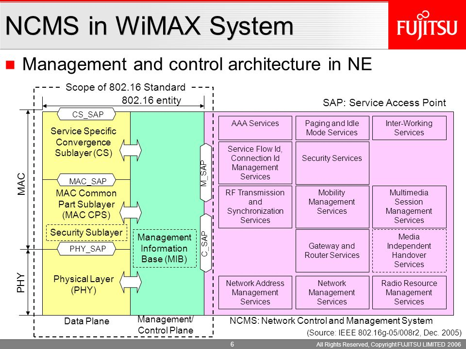 All Rights Reserved, Copyright FUJITSU LIMITED 2006 6 Management and control architecture in NE NCMS in WiMAX System Physical Layer (PHY) MAC Common Part Sublayer (MAC CPS) Service Specific Convergence Sublayer (CS) PHY MAC Security Sublayer Management Information Base (MIB) Data Plane Management/ Control Plane CS_SAP MAC_SAP PHY_SAP M_SAP C_SAP NCMS: Network Control and Management System 802.16 entity AAA Services Service Flow Id, Connection Id Management Services RF Transmission and Synchronization Services Network Address Management Services Paging and Idle Mode Services Security Services Mobility Management Services Gateway and Router Services Network Management Services Inter-Working Services Multimedia Session Management Services Media Independent Handover Services Radio Resource Management Services SAP: Service Access Point (Source: IEEE 802.16g-05/008r2, Dec.