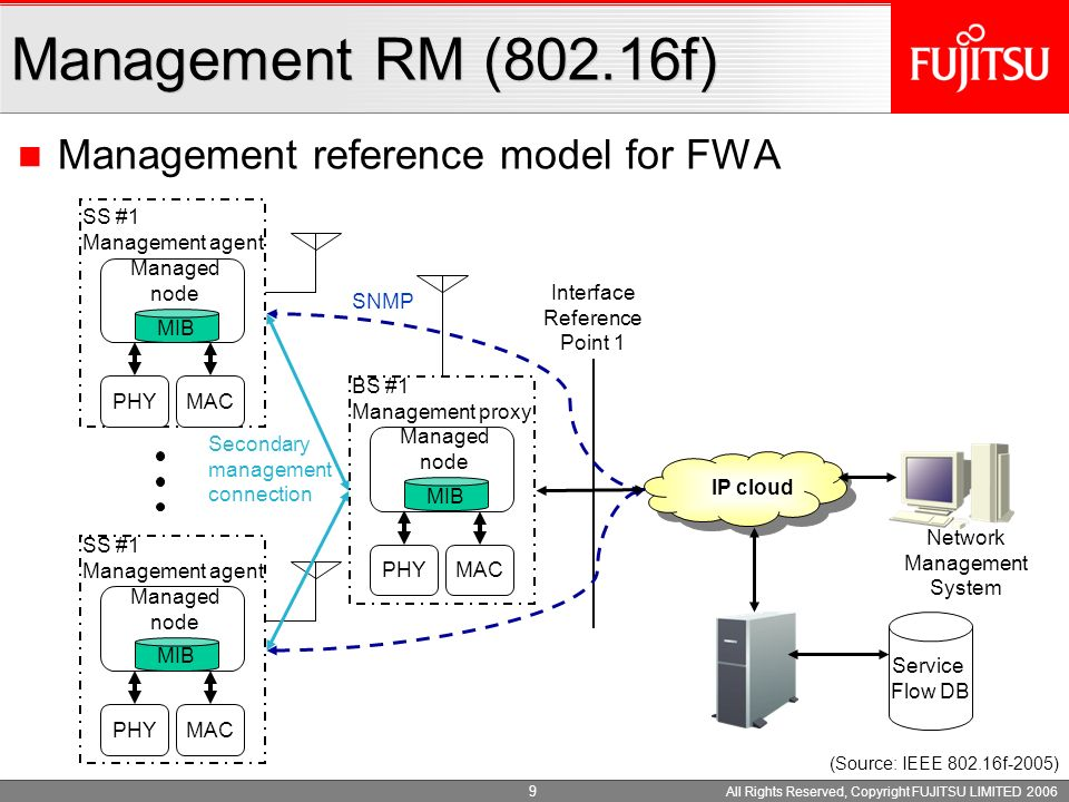 All Rights Reserved, Copyright FUJITSU LIMITED 2006 8 Others GPCS (Generic Packet Convergence Sublayer) SAP Parameters to define flow and data Primitives for data transfer and receive MAC management messages - to transfer MIH (Media Independent Handover) - to inform current NSP - to query, notify and set Information Element .