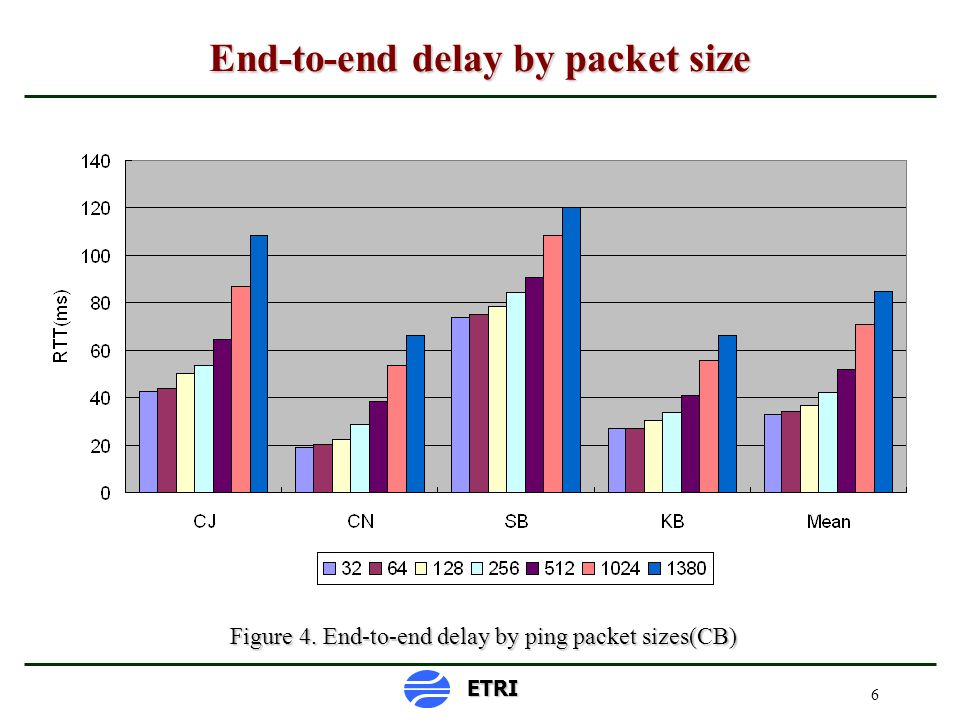 6 End-to-end delay by packet size Figure 4. End-to-end delay by ping packet sizes(CB) ETRI