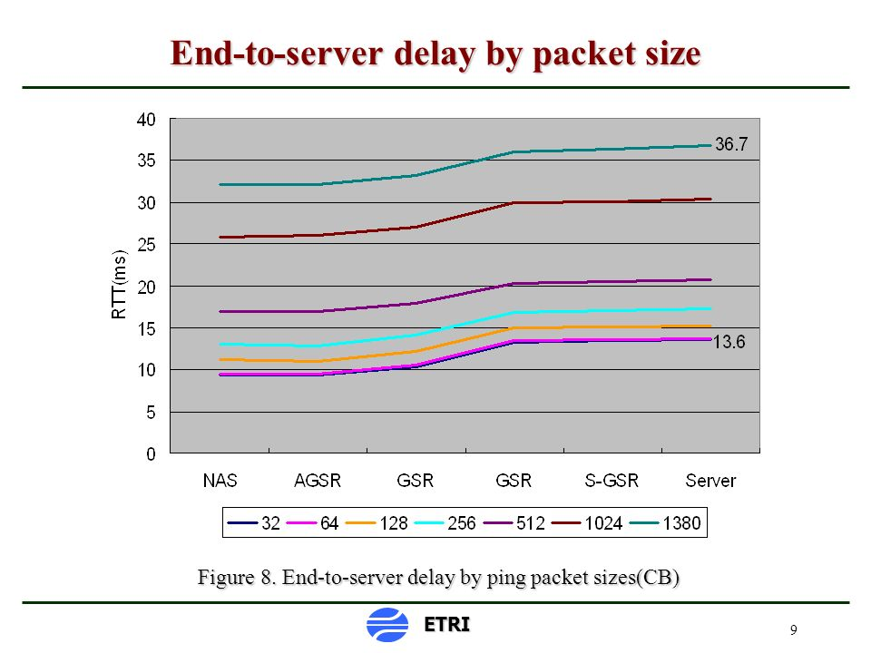 9 End-to-server delay by packet size Figure 8. End-to-server delay by ping packet sizes(CB) ETRI