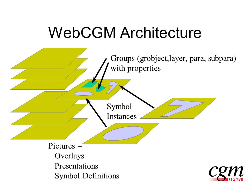 WebCGM Architecture Groups (grobject,layer, para, subpara) with properties Pictures -- Overlays Presentations Symbol Definitions Symbol Instances