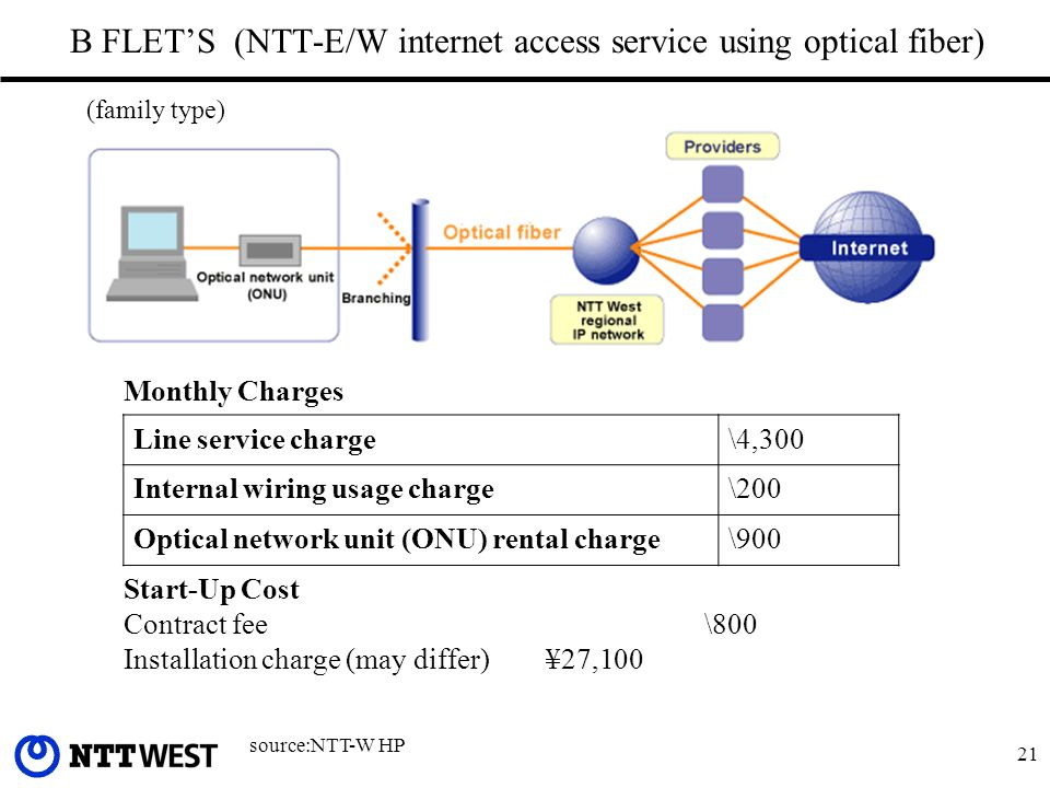21 B FLETS (NTT-E/W internet access service using optical fiber) source:NTT-W HP Line service charge\4,300 Internal wiring usage charge\200 Optical network unit (ONU) rental charge\900 Monthly Charges Start-Up Cost Contract fee \800 Installation charge (may differ) ¥27,100 (family type)