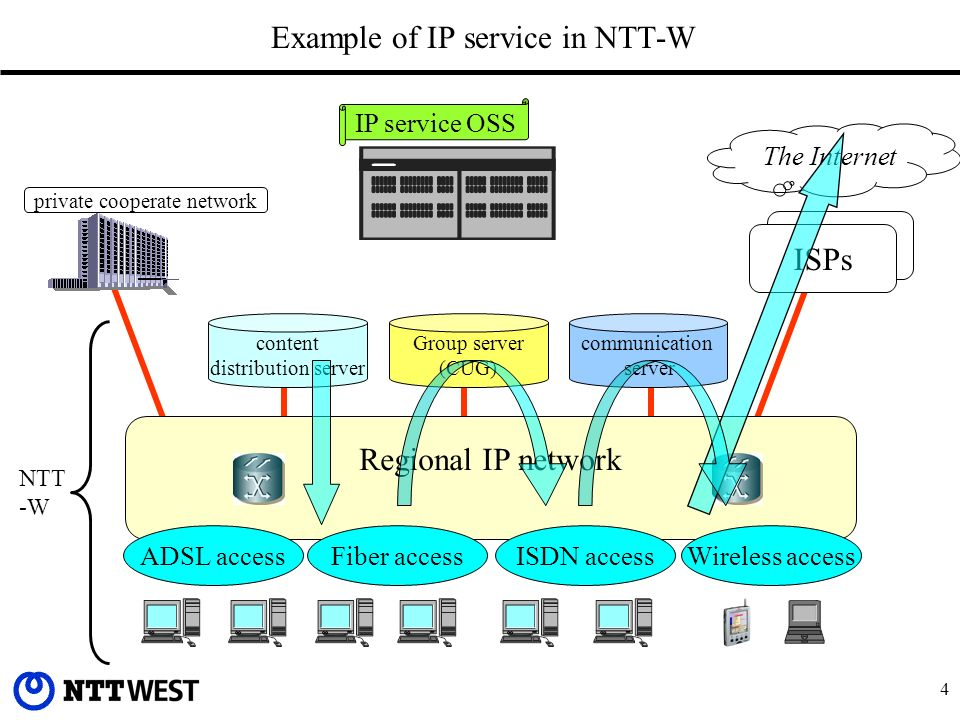 4 Example of IP service in NTT-W Regional IP network Group server (CUG) communication server content distribution server ADSL accessFiber accessISDN access ISPs The Internet private cooperate network NTT -W Wireless access IP service OSS