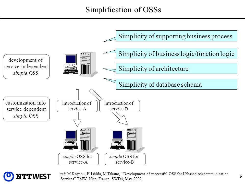 9 Simplification of OSSs introduction of service-A development of service independent simple OSS Simplicity of database schema Simplicity of architecture Simplicity of business logic/function logic Simplicity of supporting business process customization into service dependent simple OSS simple OSS for service-A introduction of service-B simple OSS for service-B ref: M.Koyabu, H.Ishida, M.Takano, Development of successful OSS for IP based telecommunication Services TMW, Nice, France, SWD4, May 2002.