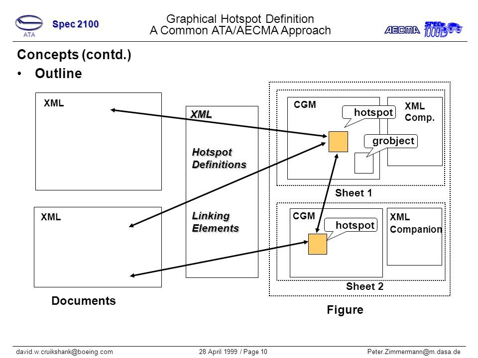 Graphical Hotspot Definition A Common ATA/AECMA Approach Spec 2100 28 April 1999 / Page 10Peter.Zimmermann@m.dasa.dedavid.w.cruikshank@boeing.com Concepts (contd.) Outline Documents Figure hotspot Sheet 2 Sheet 1 grobject CGM XML Companion XML Comp.