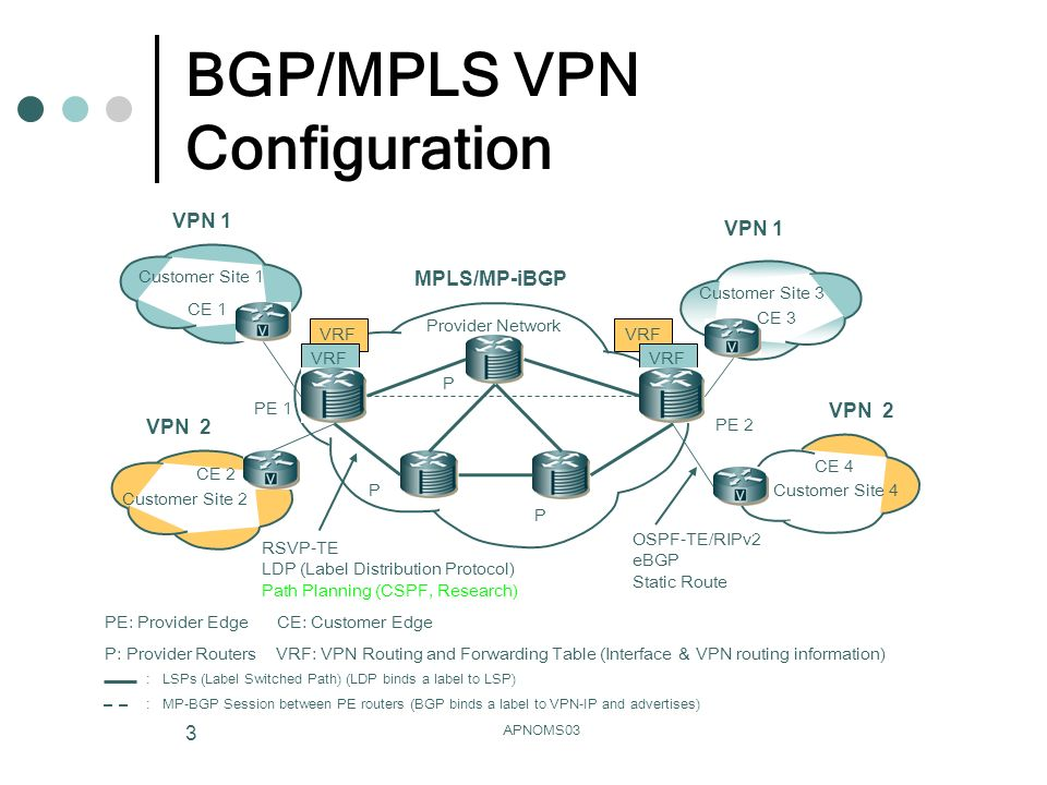 APNOMS03 3 VRF BGP/MPLS VPN Configuration Provider Network Customer Site 1 Customer Site 2 Customer Site 3 Customer Site 4 CE 3 CE 1 CE 4 CE 2 PE 2 PE 1 P P P PE: Provider Edge CE: Customer Edge P: Provider Routers VRF: VPN Routing and Forwarding Table (Interface & VPN routing information) VRF MPLS/MP-iBGP : LSPs (Label Switched Path) (LDP binds a label to LSP) : MP-BGP Session between PE routers (BGP binds a label to VPN-IP and advertises) VPN 1 VPN 2 OSPF-TE/RIPv2 eBGP Static Route VRF RSVP-TE LDP (Label Distribution Protocol) Path Planning (CSPF, Research) VPN 2