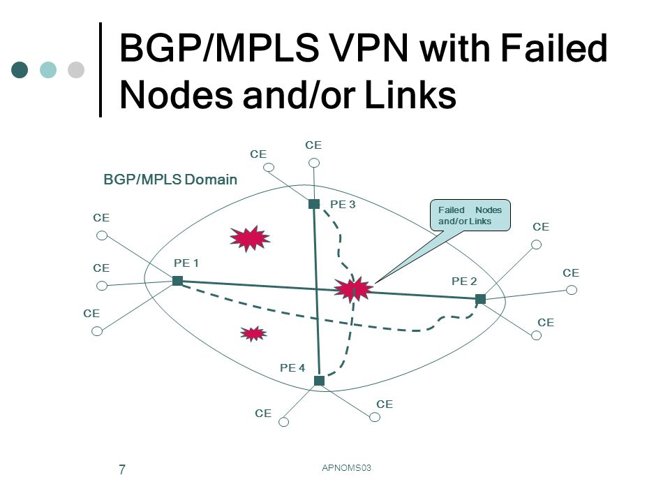 APNOMS03 7 BGP/MPLS VPN with Failed Nodes and/or Links BGP/MPLS Domain PE 1 PE 2 CE PE 3 CE PE 4 CE Failed Nodes and/or Links