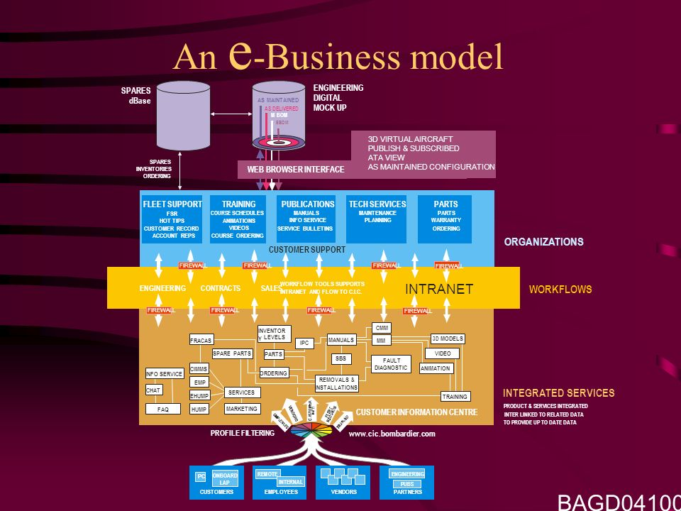 An e -Business model CUSTOMER INFORMATION CENTRE SPARES dBase ENGINEERING DIGITAL MOCK UP SPARES INVENTORIES ORDERING INTEGRATED SERVICES PRODUCT & SERVICES INTEGRATED TO PROVIDE UP TO DATE DATA INTER LINKED TO RELATED DATA CUSTOMER SUPPORT FLEET SUPPORT FSR HOT TIPS CUSTOMER RECORD ACCOUNT REPS TRAINING COURSE SCHEDULES ANIMATIONS VIDEOS COURSE ORDERING PUBLICATIONS MANUALS INFO SERVICE SERVICE BULLETINS TECH SERVICES MAINTENANCE PLANNING PARTS WARRANTY ORDERING INTRANET ENGINEERING CONTRACTS SALES WORKFLOW TOOLS SUPPORTS INTRANET AND FLOW TO C.I.C.