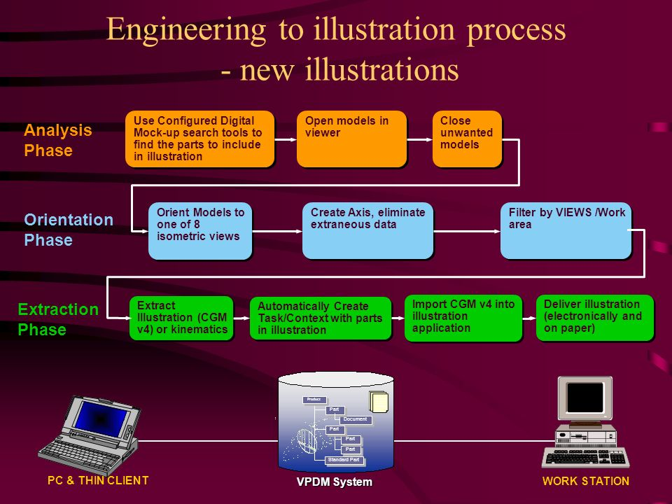 Engineering to illustration process - new illustrations WORK STATION PC & THIN CLIENT Document Part Product Standard Part VPDM System Orient Models to one of 8 isometric views Extract Illustration (CGM v4) or kinematics Import CGM v4 into illustration application Filter by VIEWS /Work area Close unwanted models Open models in viewer Automatically Create Task/Context with parts in illustration Deliver illustration (electronically and on paper) Create Axis, eliminate extraneous data Use Configured Digital Mock-up search tools to find the parts to include in illustration Analysis Phase Orientation Phase Extraction Phase