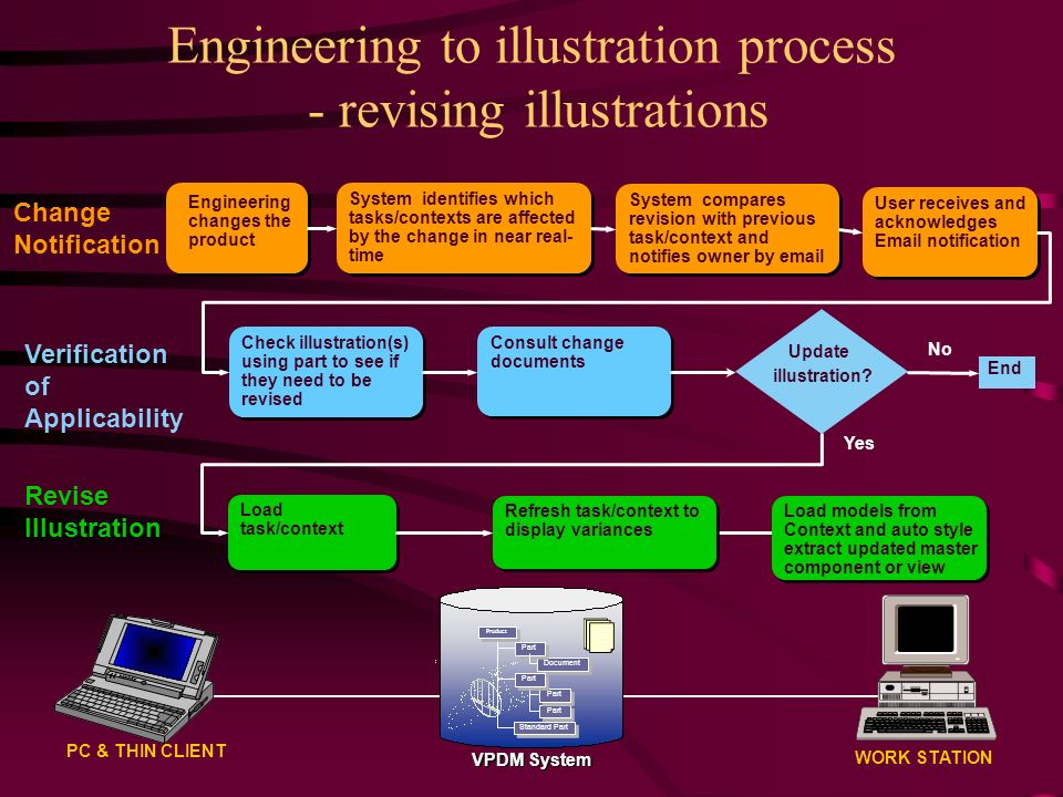 Engineering to illustration process - revising illustrations WORK STATION PC & THIN CLIENT Document Part Product Standard Part VPDM System Engineering changes the product Check illustration(s) using part to see if they need to be revised Load task/context Refresh task/context to display variances User receives and acknowledges Email notification System compares revision with previous task/context and notifies owner by email Load models from Context and auto style extract updated master component or view Consult change documents No Yes End System identifies which tasks/contexts are affected by the change in near real- time Change Notification Verification of Applicability Revise Illustration Update illustration