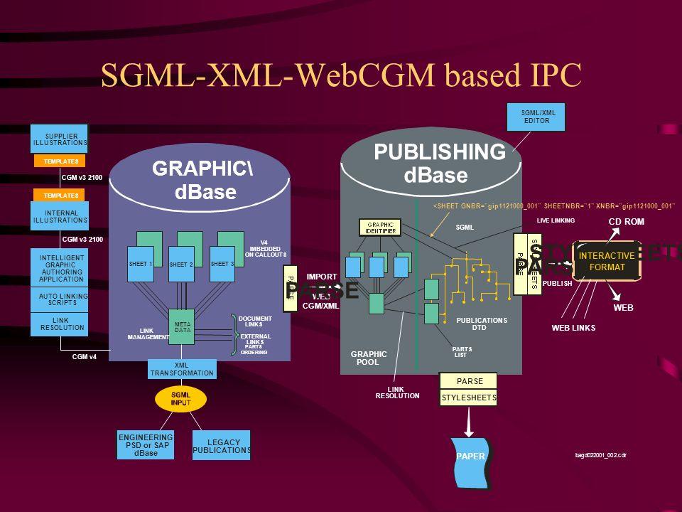 SGML-XML-WebCGM based IPC PUBLISHING dBase GRAPHIC\ dBase SGML/XML EDITOR SHEET 1 SHEET 2 META DATA SHEET 3 V4 IMBEDDED ON CALLOUTS LINK MANAGEMENT DO