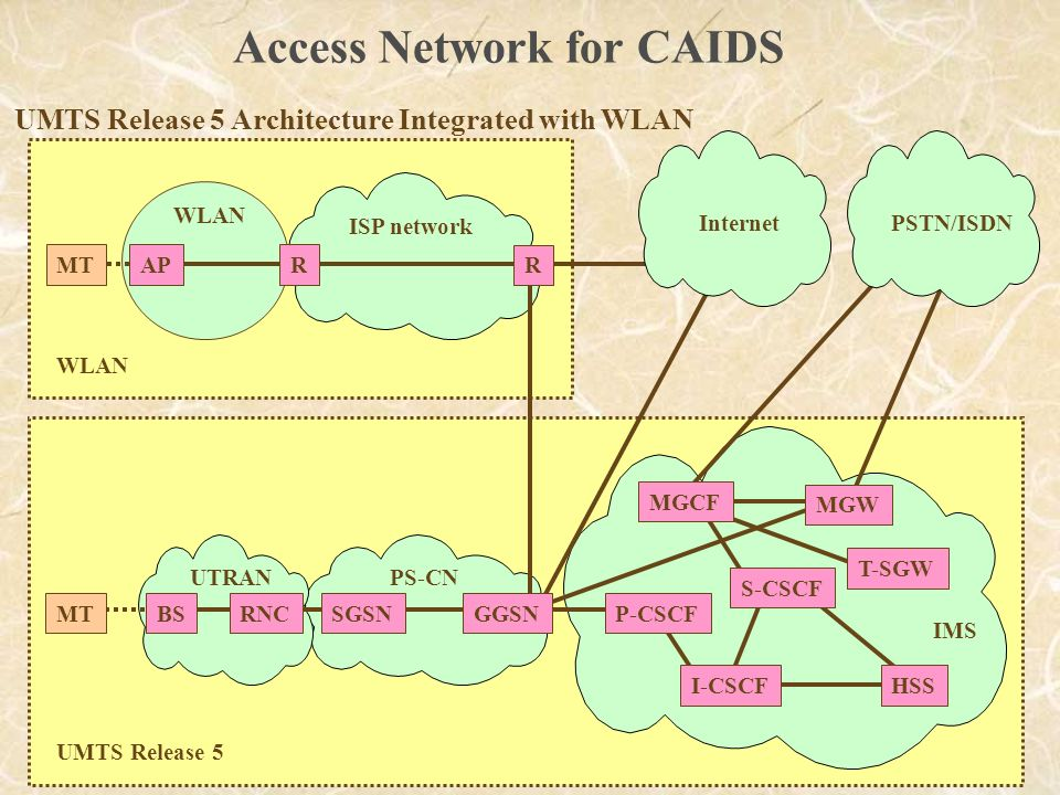 WLAN MTR ISP network AP PS-CN RNCBSMT IMS I-CSCF SGSN UTRAN P-CSCF HSS GGSN T-SGW S-CSCF MGCF MGW R InternetPSTN/ISDN UMTS Release 5 WLAN UMTS Release 5 Architecture Integrated with WLAN Access Network for CAIDS