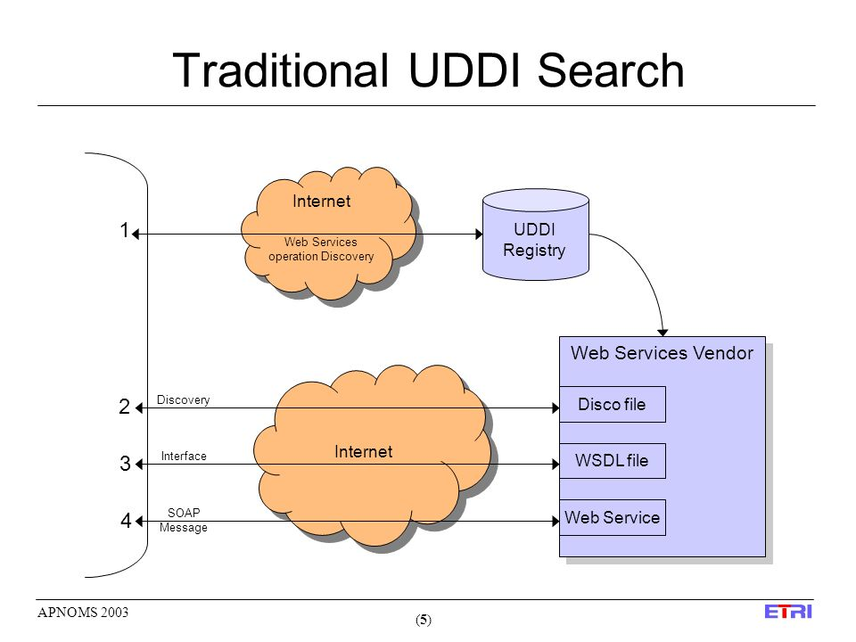 (5)(5) APNOMS 2003 Traditional UDDI Search Internet UDDI Registry Web Services operation Discovery 1 Web Services Vendor Disco file WSDL file Web Service 2 3 4 Discovery Interface SOAP Message