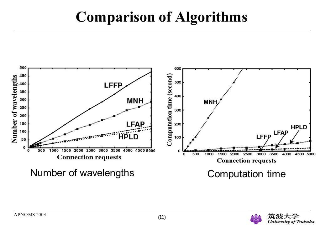 (11) APNOMS 2003 Comparison of Algorithms Number of wavelengths Computation time