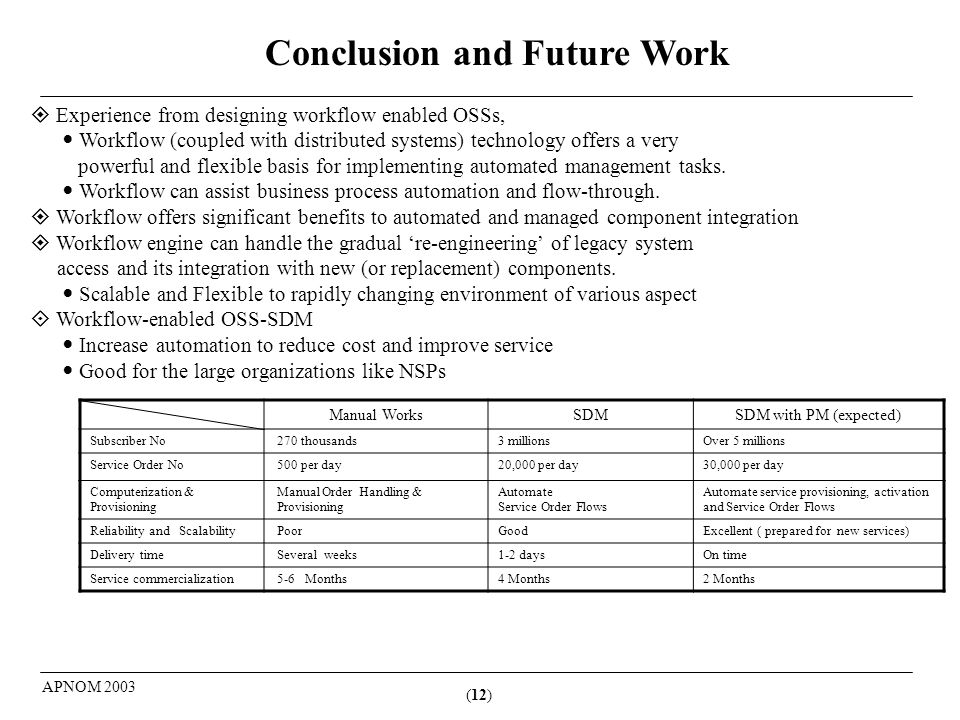 (12) APNOM 2003 Conclusion and Future Work Experience from designing workflow enabled OSSs, Workflow (coupled with distributed systems) technology offers a very powerful and flexible basis for implementing automated management tasks.