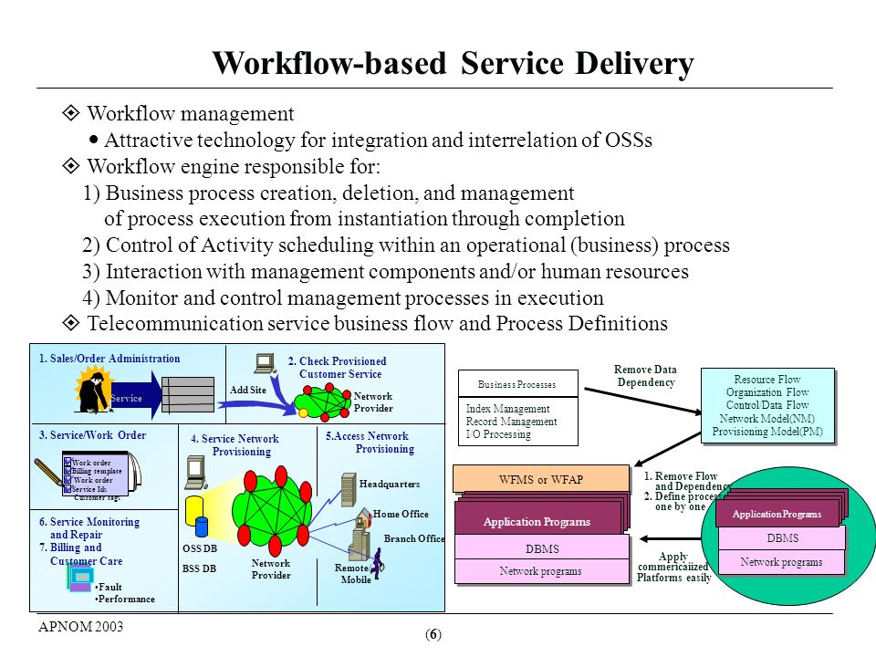 (7)(7) APNOM 2003 Process Definition for Service Delivery Based on WFMC Model Service delivery process based on workflow Key Modelling Points Process Structure Activities & Navigation Roles & Participants Trigger Conditions Application invocation Process Analysis Modeling/ definition Tool Business Process (i.e..
