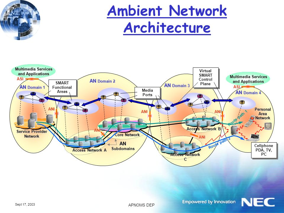 APNOMS DEP Sept 17, 2003 Ambient Networks Self-Management NE Network Elements M Config Fault Security Perform.