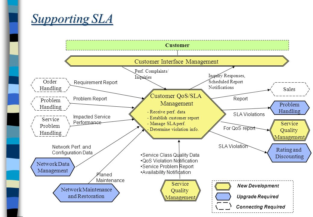 Supporting SLA Customer QoS/SLA Management - Receive perf.