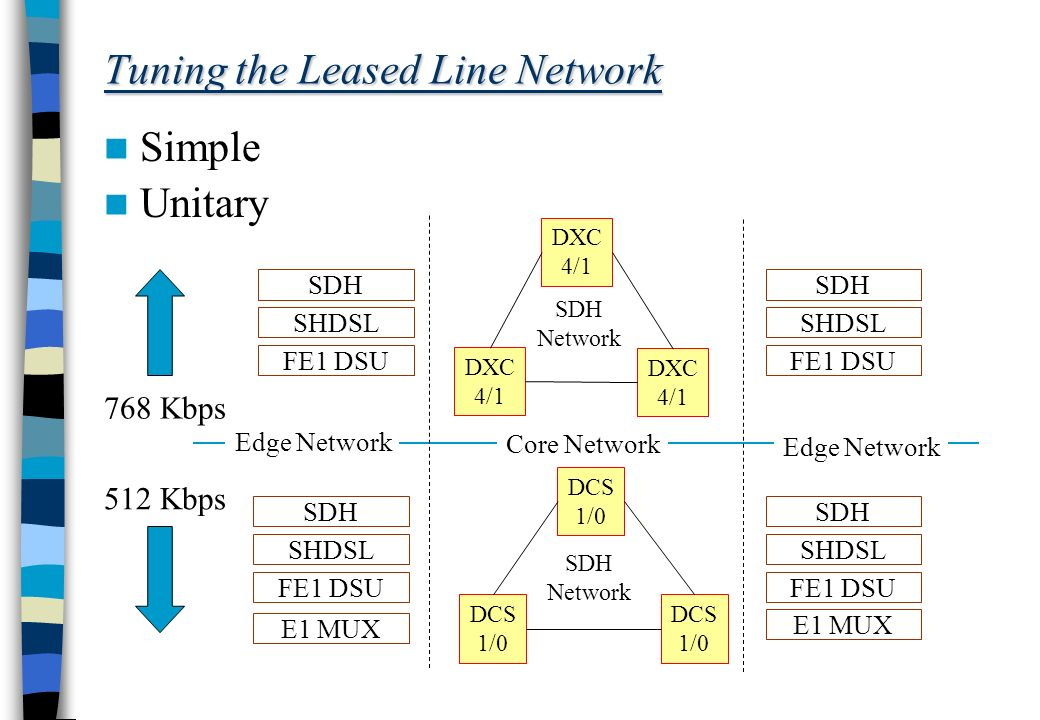 Tuning the Leased Line Network Simple Unitary 768 Kbps 512 Kbps SDH SHDSL FE1 DSU SDH SHDSL FE1 DSU SDH SHDSL FE1 DSU E1 MUX SDH SHDSL FE1 DSU E1 MUX Core Network Edge Network DXC 4/1 DXC 4/1 DXC 4/1 DCS 1/0 DCS 1/0 DCS 1/0 SDH Network SDH Network