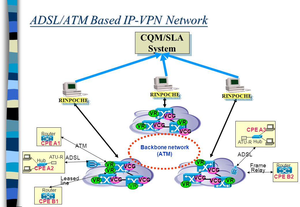 ADSL/ATM Based IP-VPN Network Backbone network (ATM) VCG VR VCG VR VCG ATM CPE A1 Router Leased line Frame Relay CPE A2 ATU-R Hub ADSL CPE A3 Hub ATU-R ADSL CPE B1 Router CPE B2 Router VR VCG VR VCG VR VCG VR VCG RINPOCHE CQM/SLA System CQM/SLA System