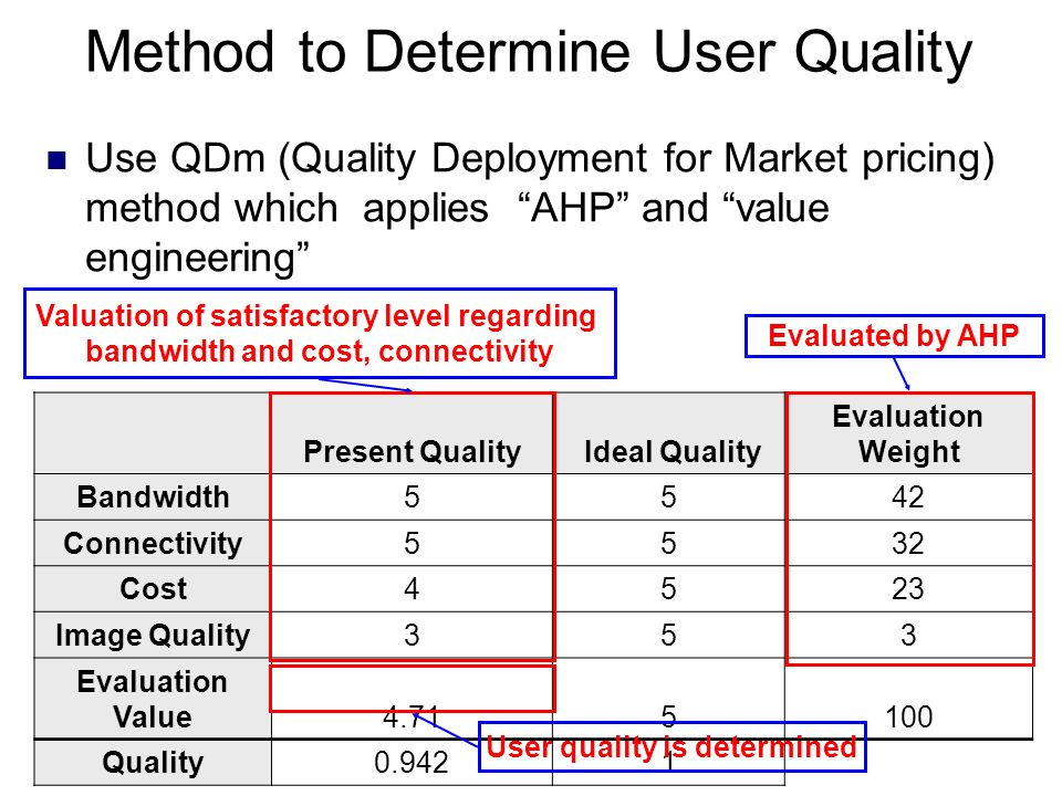 Method to Determine User Quality Use QDm (Quality Deployment for Market pricing) method which applies AHP and value engineering Present Quality Ideal