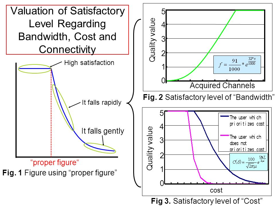 Valuation of Satisfactory Level Regarding Bandwidth, Cost and Connectivity proper figure High satisfaction It falls rapidly It falls gently cost Quali