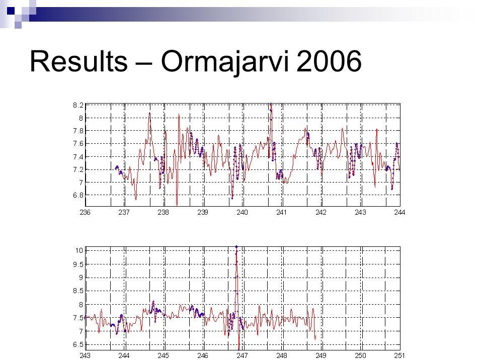 Results – Ormajarvi 2006