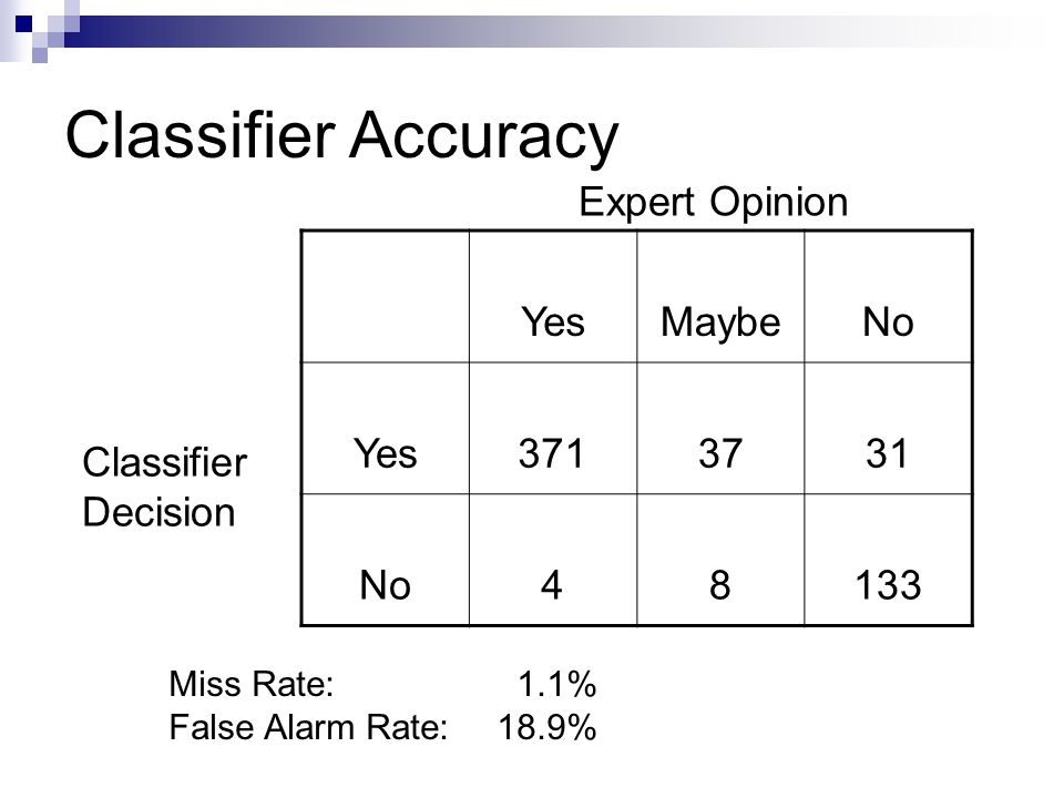 Classifier Accuracy YesMaybeNo Yes3713731 No48133 Expert Opinion Classifier Decision Miss Rate: 1.1% False Alarm Rate: 18.9%
