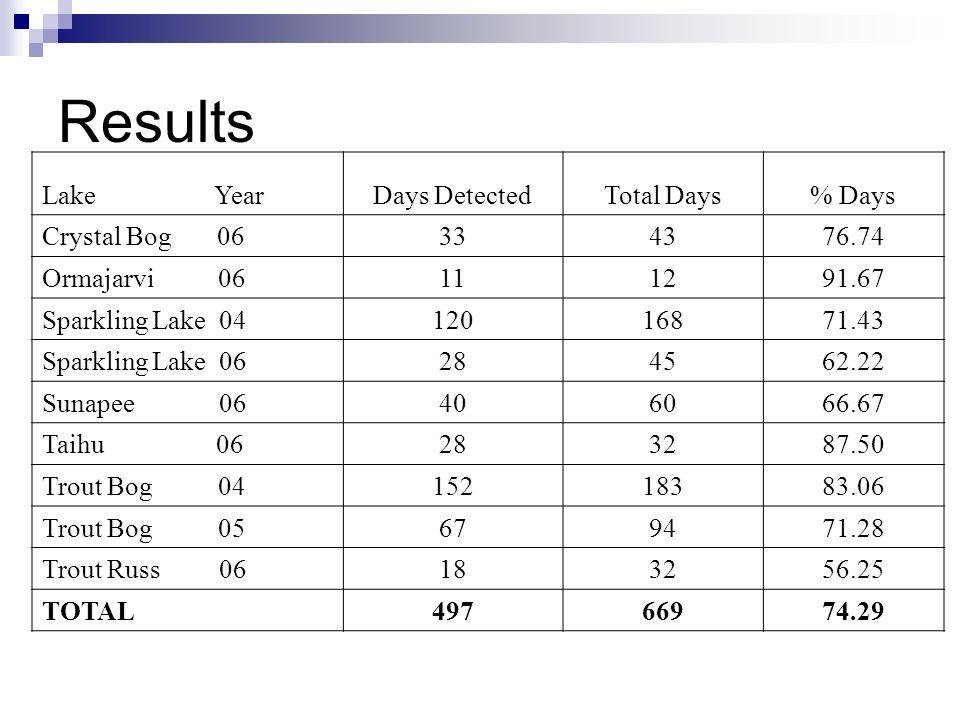 Results Lake YearDays DetectedTotal Days% Days Crystal Bog 06334376.74 Ormajarvi 06111291.67 Sparkling Lake 0412016871.43 Sparkling Lake 06284562.22 Sunapee 06406066.67 Taihu 06283287.50 Trout Bog 0415218383.06 Trout Bog 05679471.28 Trout Russ 06183256.25 TOTAL49766974.29