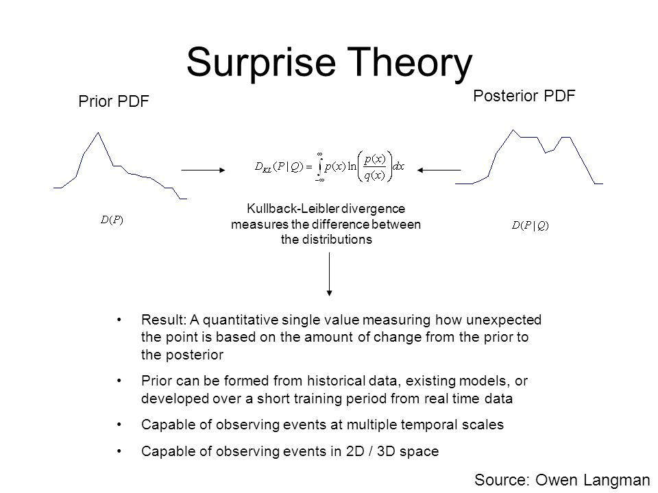Surprise Theory Prior PDF Posterior PDF Kullback-Leibler divergence measures the difference between the distributions Result: A quantitative single value measuring how unexpected the point is based on the amount of change from the prior to the posterior Prior can be formed from historical data, existing models, or developed over a short training period from real time data Capable of observing events at multiple temporal scales Capable of observing events in 2D / 3D space Source: Owen Langman