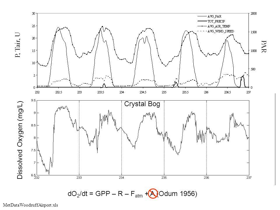 MetDataWoodruffAirport.xls PAR P, Tair, U Dissolved Oxygen (mg/L) Crystal Bog dO 2 /dt = GPP – R – F atm + A (Odum 1956)
