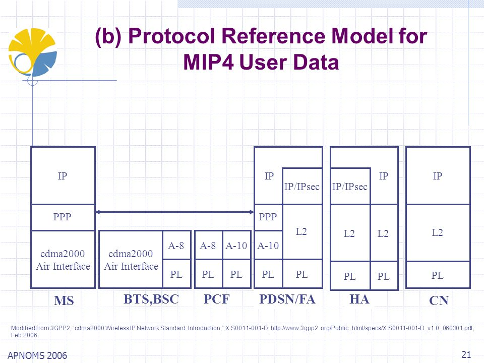 APNOMS 2006 21 (b) Protocol Reference Model for MIP4 User Data PDSN/FAHA PL A-10 PPP PL L2 MS BTS,BSCPCF cdma2000 Air Interface PPP cdma2000 Air Inter