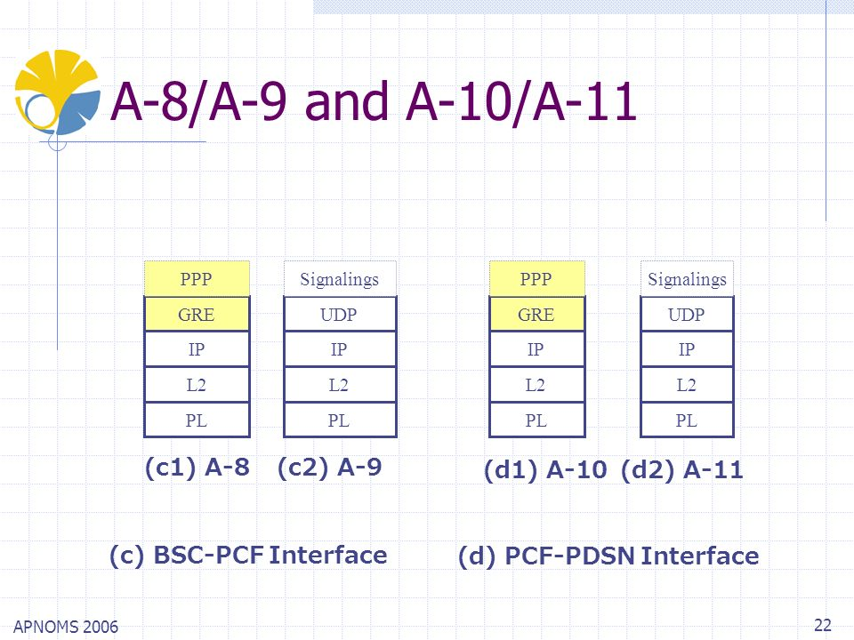 APNOMS 2006 22 A-8/A-9 and A-10/A-11 (c) BSC-PCF Interface (d) PCF-PDSN Interface PL L2 IP GRE PPP PL L2 IP GRE PPP PL L2 IP UDP Signalings PL L2 IP U