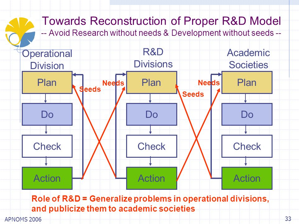 APNOMS 2006 33 Towards Reconstruction of Proper R&D Model -- Avoid Research without needs & Development without seeds -- Plan Do Check Action Plan Do