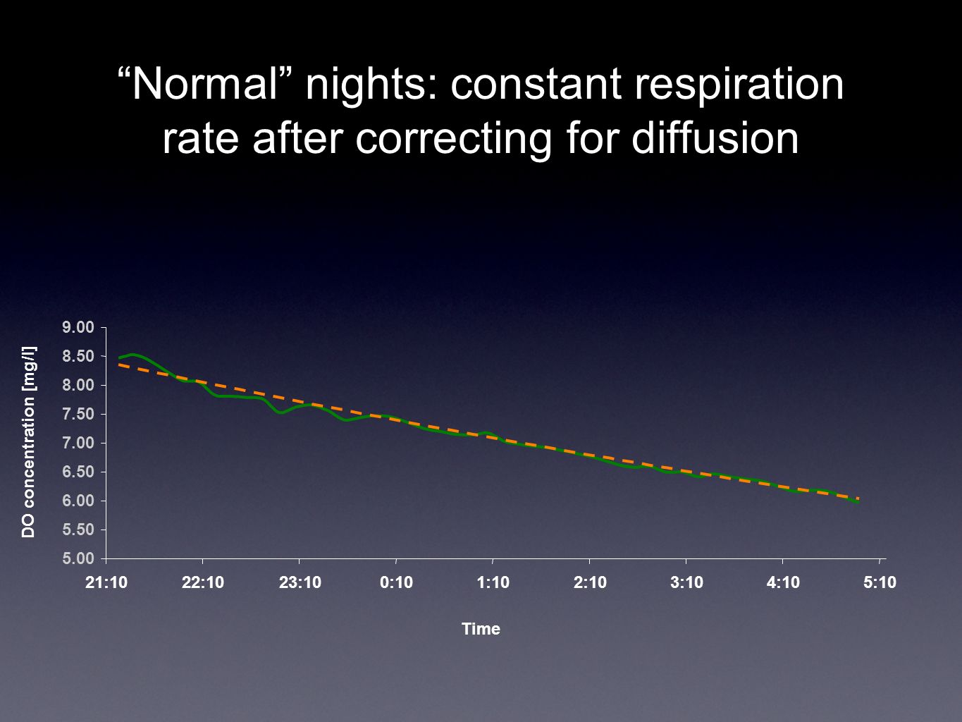 Normal nights: constant respiration rate after correcting for diffusion 5.00 5.50 6.00 6.50 7.00 7.50 8.00 8.50 9.00 21:1022:1023:100:101:102:103:104: