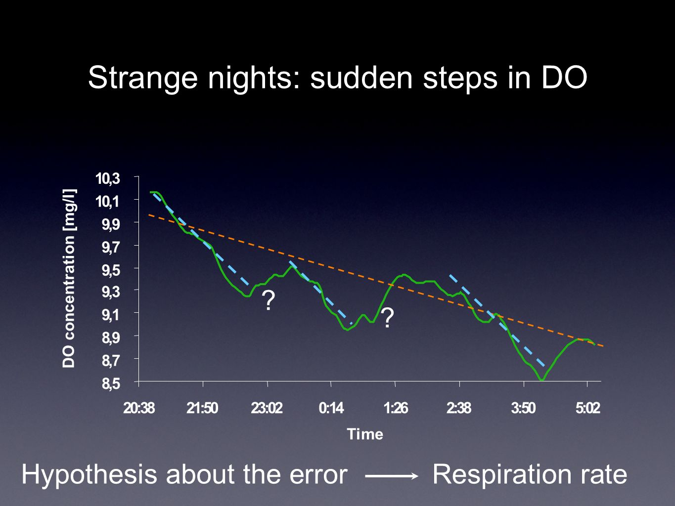 Strange nights: sudden steps in DO 8,5 8,7 8,9 9,1 9,3 9,5 9,7 9,9 10,1 10,3 20:3821:5023:020:141:262:383:505:02 Time DO concentration [mg/l] ? ? Hypo
