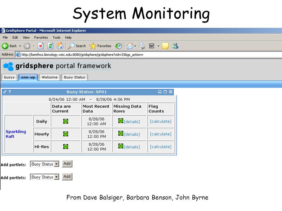 System Monitoring From Dave Balsiger, Barbara Benson, John Byrne