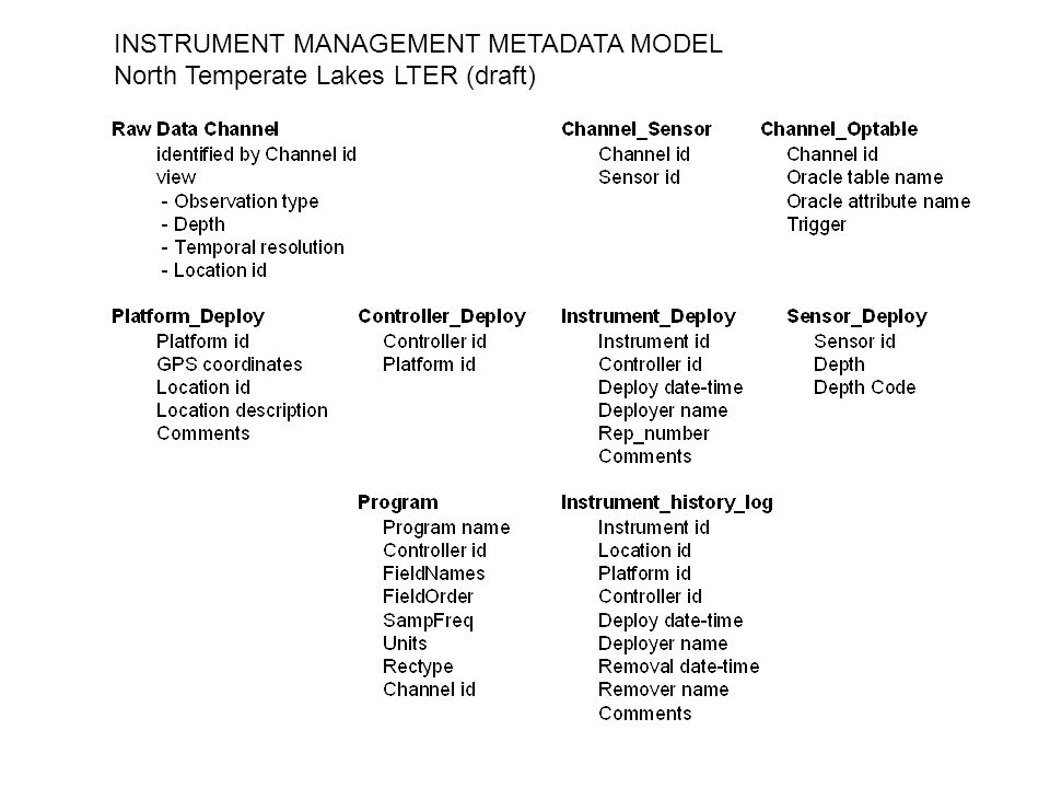 INSTRUMENT MANAGEMENT METADATA MODEL North Temperate Lakes LTER (draft)