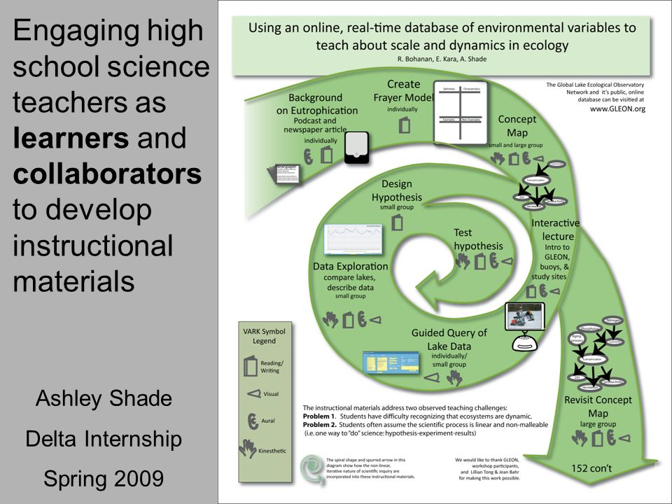 Engaging high school science teachers as learners and collaborators to develop instructional materials Ashley Shade Delta Internship Spring 2009