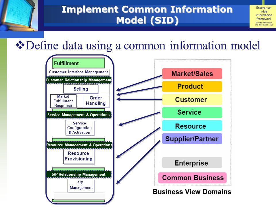 Implement Common Information Model (SID) Define data using a common information model Service Configuration & Activation Service Configuration & Activ
