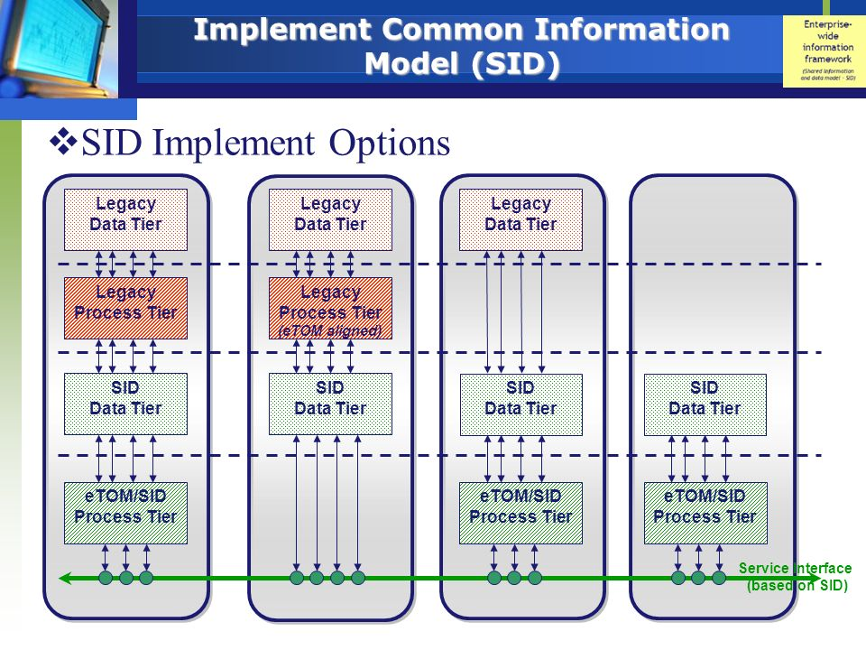 Implement Common Information Model (SID) SID Implement Options Legacy Process Tier (eTOM aligned) Legacy Data Tier SID Data Tier eTOM/SID Process Tier