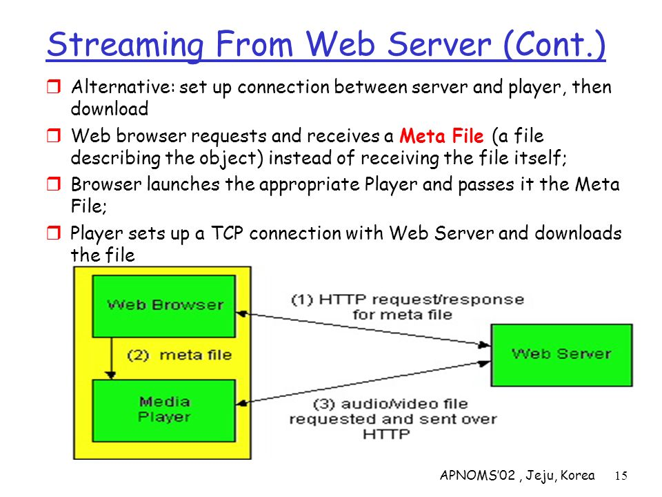 APNOMS02, Jeju, Korea15 Streaming From Web Server (Cont.) Alternative: set up connection between server and player, then download Web browser requests