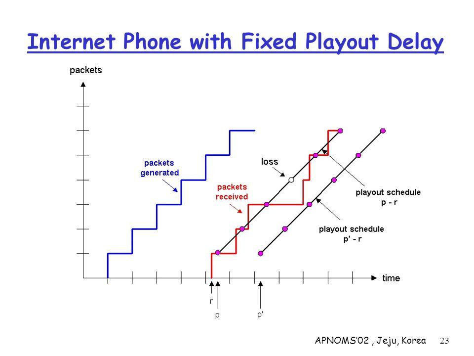 APNOMS02, Jeju, Korea23 Internet Phone with Fixed Playout Delay