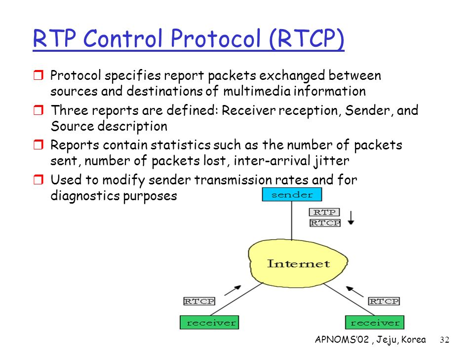APNOMS02, Jeju, Korea32 RTP Control Protocol (RTCP) Protocol specifies report packets exchanged between sources and destinations of multimedia informa