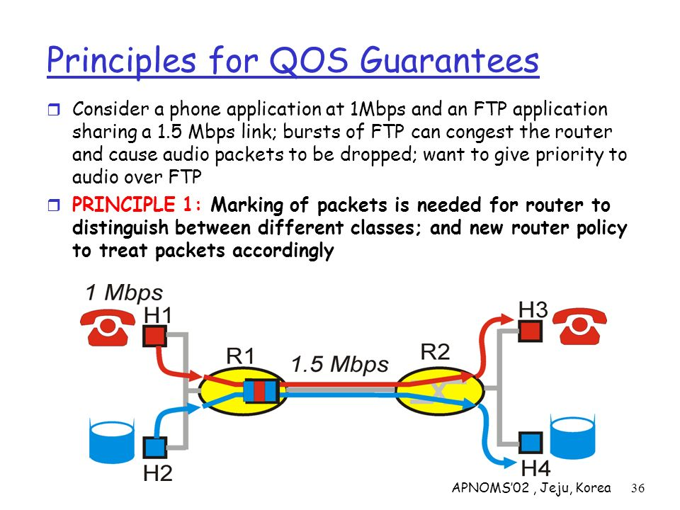 APNOMS02, Jeju, Korea36 Principles for QOS Guarantees Consider a phone application at 1Mbps and an FTP application sharing a 1.5 Mbps link; bursts of