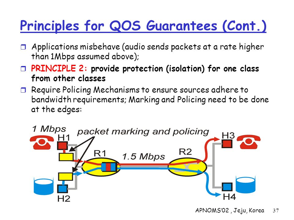 APNOMS02, Jeju, Korea37 Principles for QOS Guarantees (Cont.) Applications misbehave (audio sends packets at a rate higher than 1Mbps assumed above);