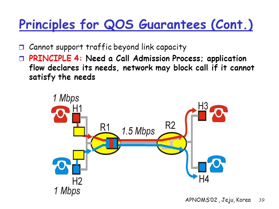 APNOMS02, Jeju, Korea39 Principles for QOS Guarantees (Cont.) Cannot support traffic beyond link capacity PRINCIPLE 4: Need a Call Admission Process;