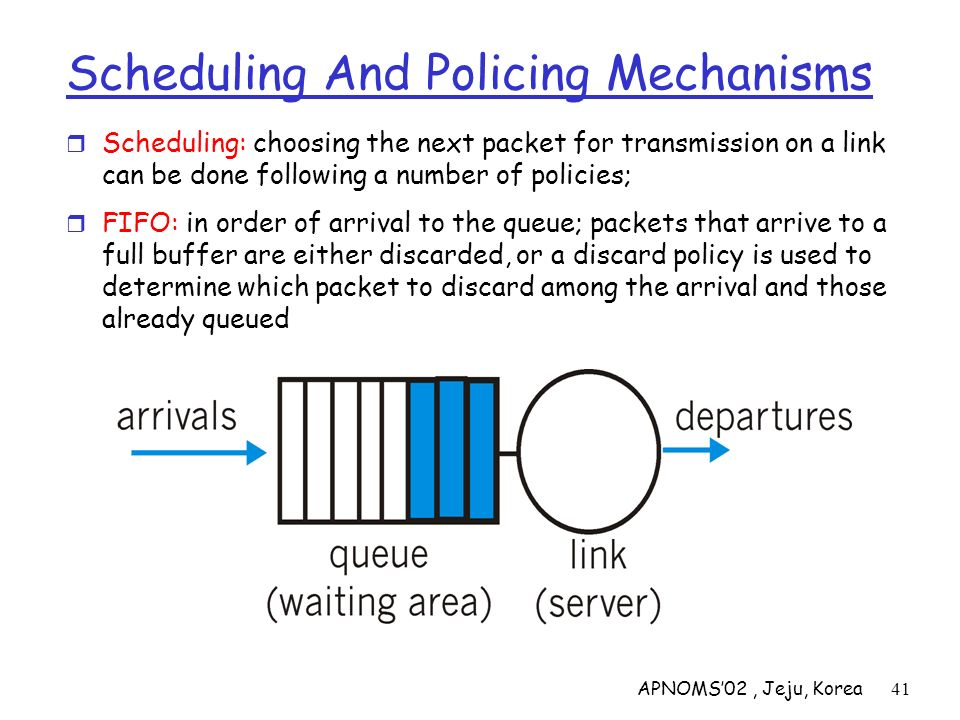 APNOMS02, Jeju, Korea41 Scheduling And Policing Mechanisms Scheduling: choosing the next packet for transmission on a link can be done following a num